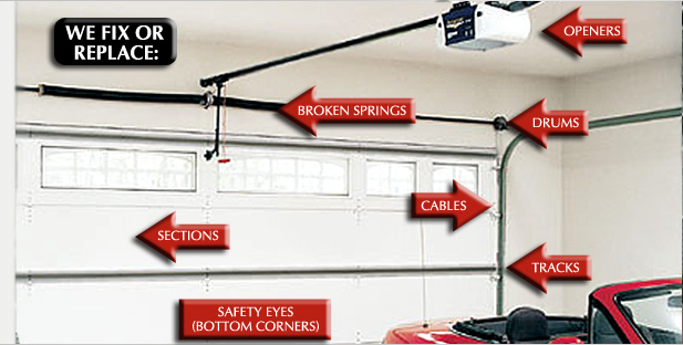Garage Door Repair: We fix or replace, broken springs, openers, drums, sections, tracks, cables, and safety eyes.